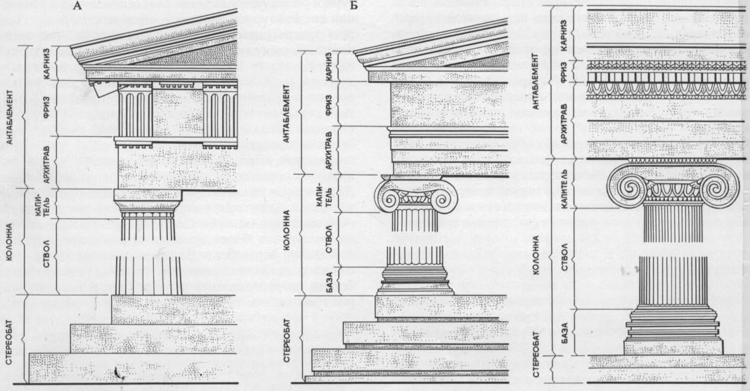Схема дорического ордера